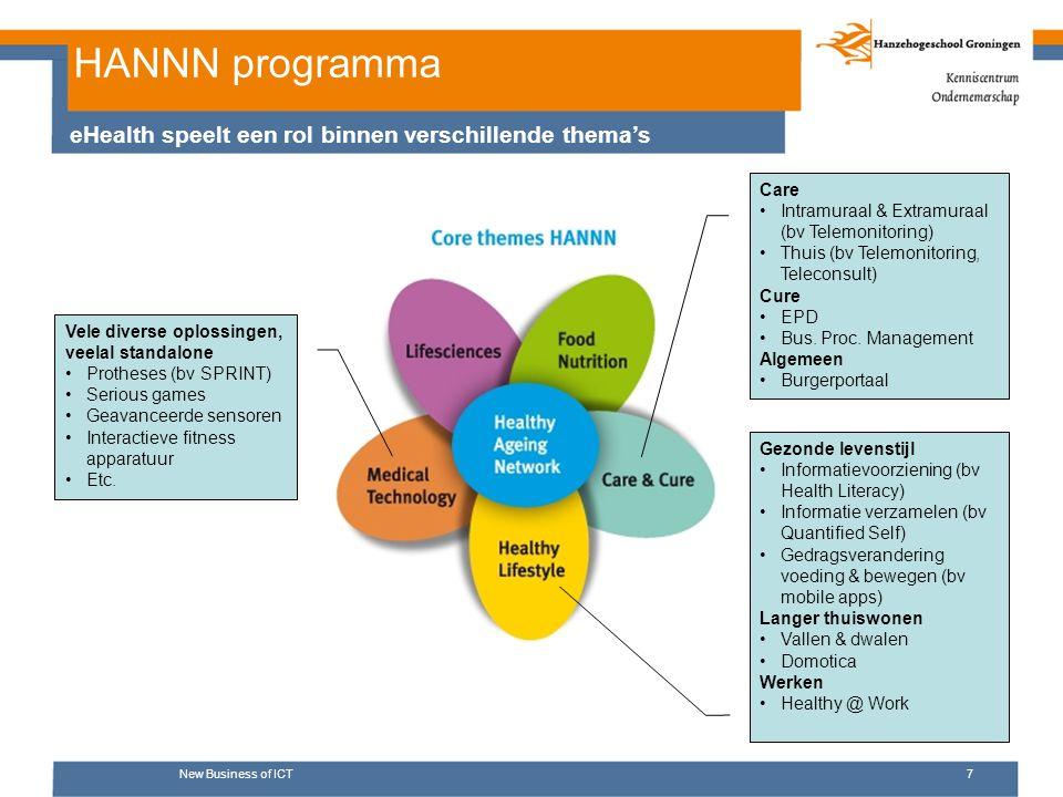 HANNN programma New Business of ICT7 eHealth speelt een rol binnen verschillende thema's Care Intramuraal & Extramuraal (bv Telemonitoring) Thuis (bv