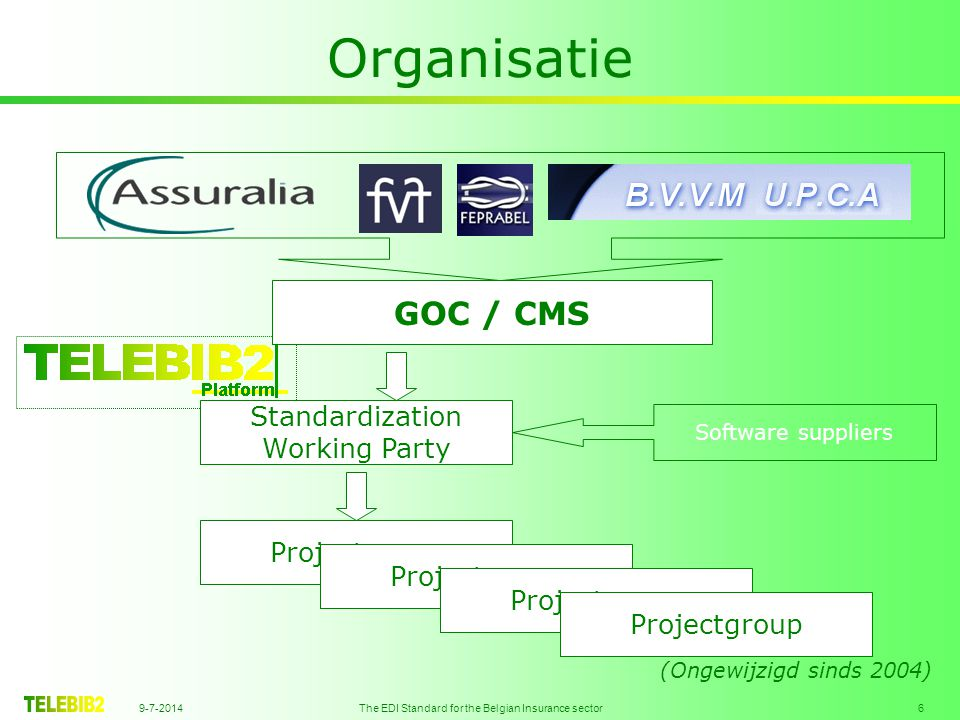 9-7-2014 The EDI Standard for the Belgian Insurance sector 6 Organisatie GOC / CMS Standardization Working Party Software suppliers Projectgroup (Ongewijzigd sinds 2004)