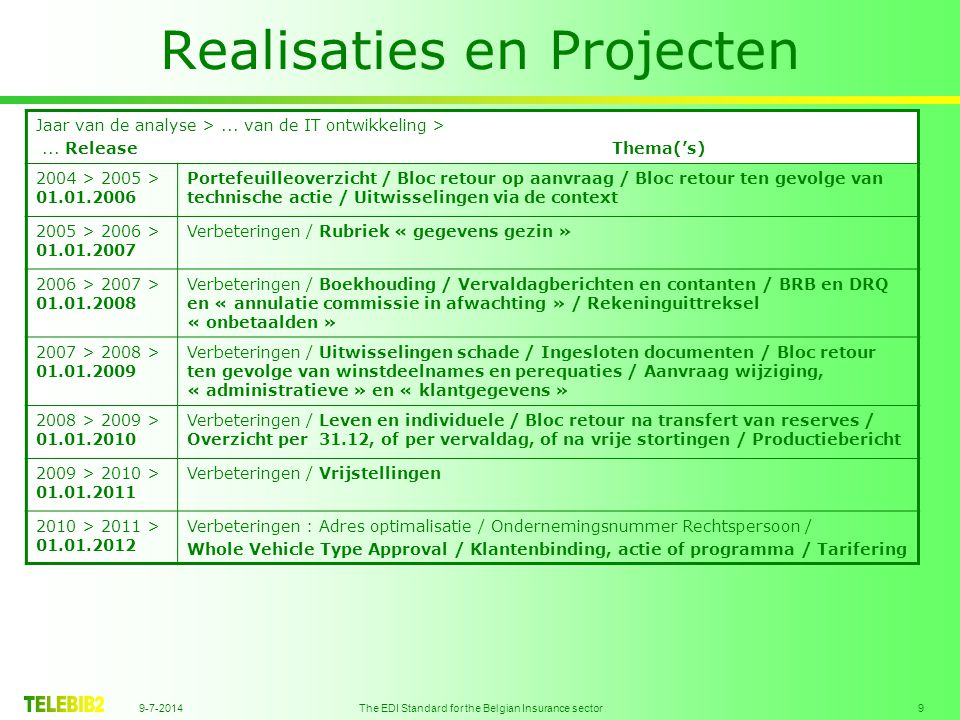 9-7-2014 The EDI Standard for the Belgian Insurance sector 9 Realisaties en Projecten Jaar van de analyse >...