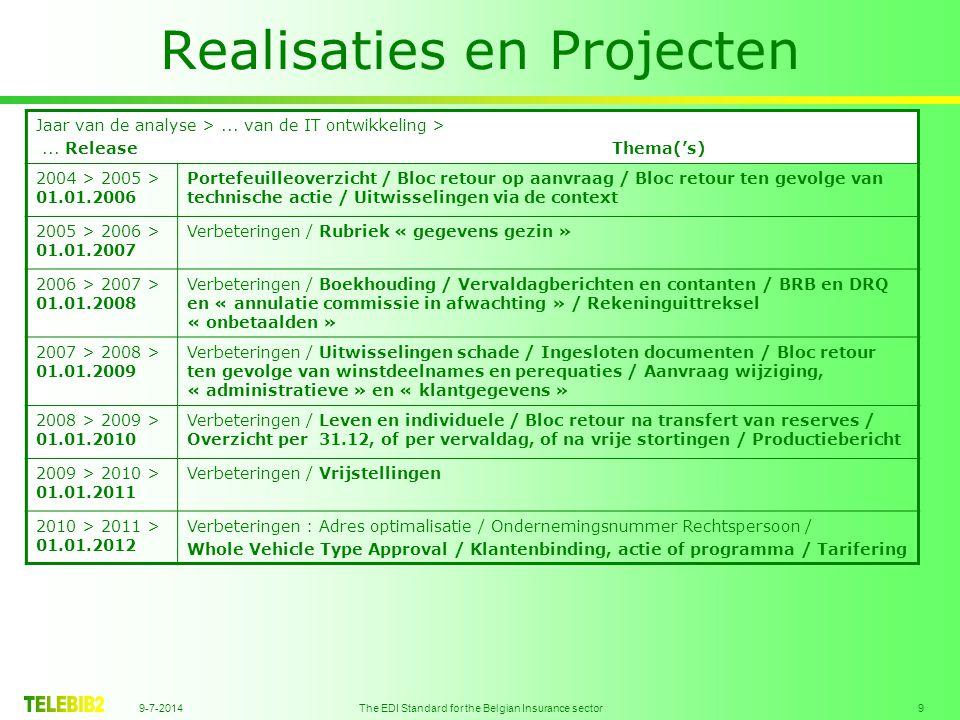 9-7-2014 The EDI Standard for the Belgian Insurance sector 10 Realisaties en Projecten Jaar van de analyse >...