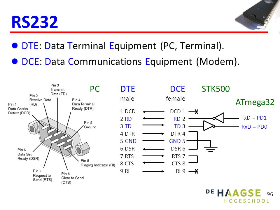 96 RS232 DTE: Data Terminal Equipment (PC, Terminal). DCE: Data Communications Equipment (Modem). 1 DCD 2 RD 3 TD 4 DTR 5 GND 6 DSR 7 RTS 8 CTS 9 RI D