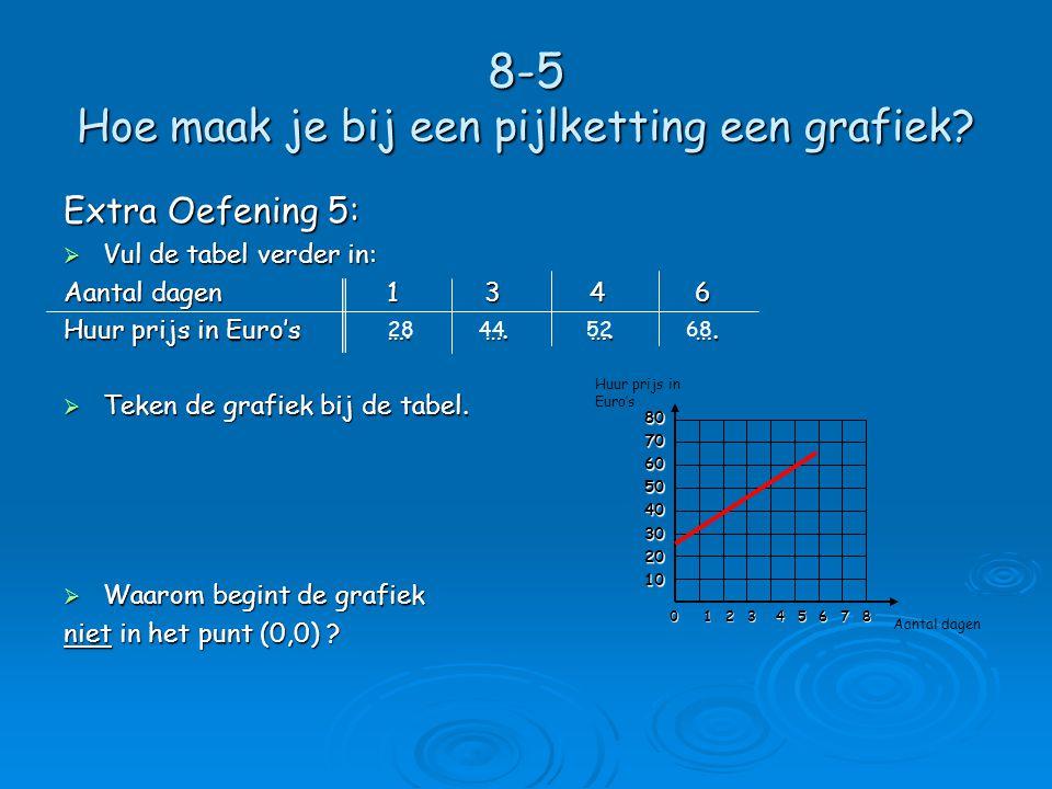 8-5 Hoe maak je bij een pijlketting een grafiek.