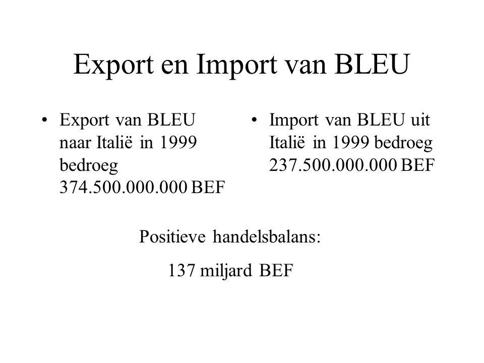 Export en Import van BLEU Import van BLEU uit Italië in 1999 bedroeg 237.500.000.000 BEF Export van BLEU naar Italië in 1999 bedroeg 374.500.000.000 BEF Positieve handelsbalans: 137 miljard BEF