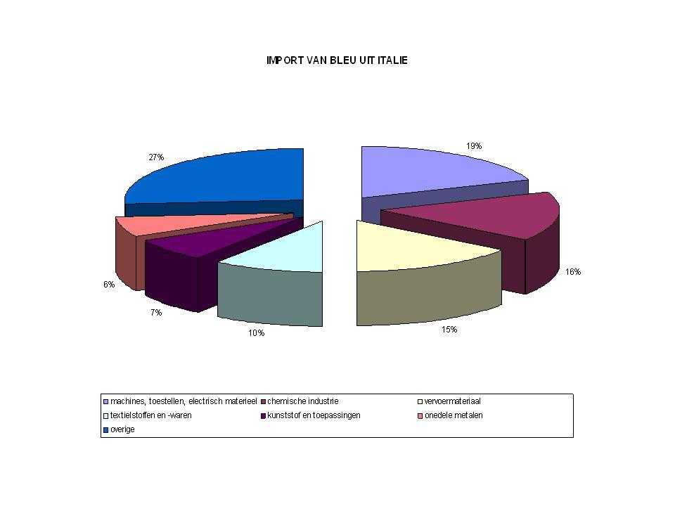 UITVOER VAN VLAANDEREN NAAR ITALIE In miljard Belgische franken 1997 1998 1999 233.408 272.882 279.752