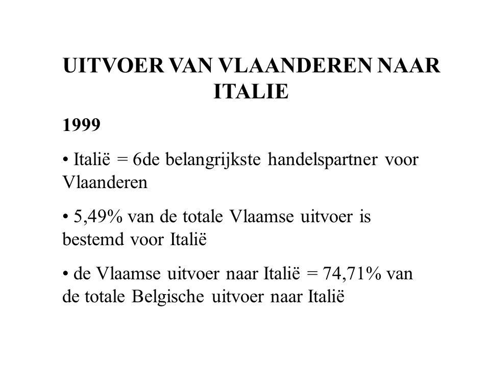 UITVOER VAN VLAANDEREN NAAR ITALIE 1999 Italië = 6de belangrijkste handelspartner voor Vlaanderen 5,49% van de totale Vlaamse uitvoer is bestemd voor Italië de Vlaamse uitvoer naar Italië = 74,71% van de totale Belgische uitvoer naar Italië