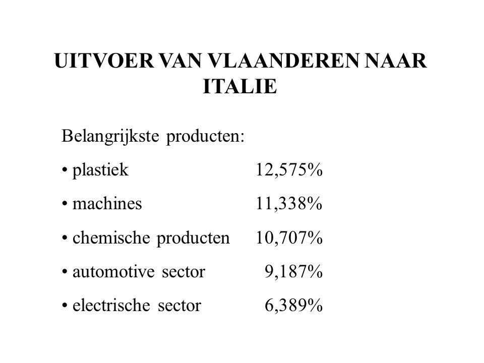 UITVOER VAN VLAANDEREN NAAR ITALIE Belangrijkste producten: plastiek12,575% machines11,338% chemische producten10,707% automotive sector 9,187% electrische sector 6,389%
