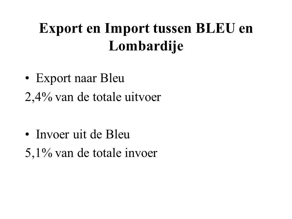 Export en Import tussen BLEU en Lombardije Export naar Bleu 2,4% van de totale uitvoer Invoer uit de Bleu 5,1% van de totale invoer