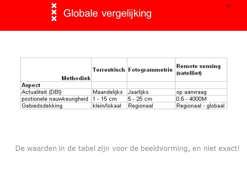 12 Globale vergelijking De waarden in de tabel zijn voor de beeldvorming, en niet exact!