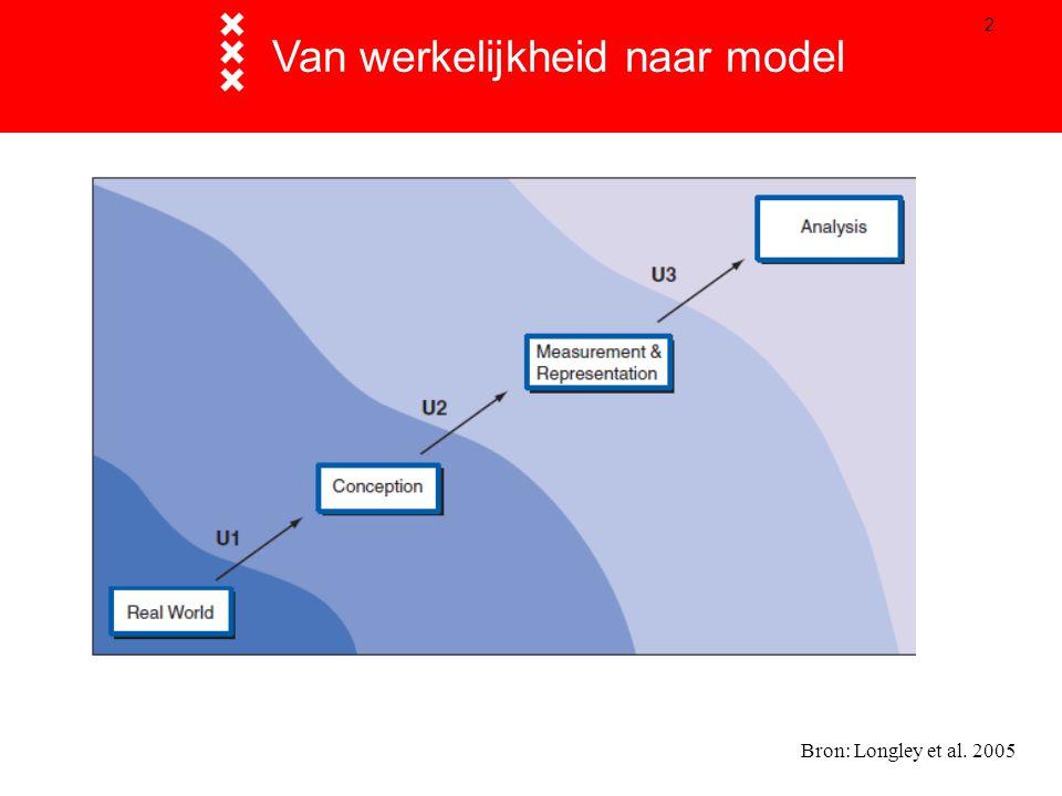 2 Van werkelijkheid naar model Bron: Longley et al. 2005