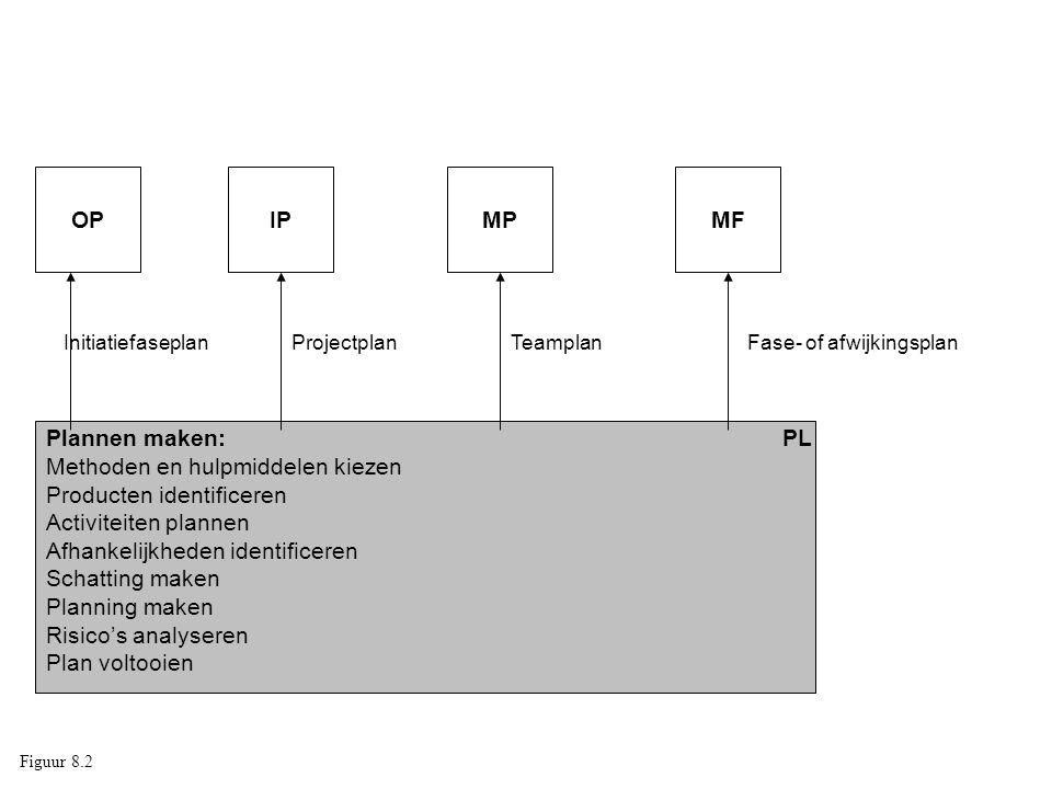 Plannen maken:PL Methoden en hulpmiddelen kiezen Producten identificeren Activiteiten plannen Afhankelijkheden identificeren Schatting maken Planning maken Risico's analyseren Plan voltooien OPIPMPMF InitiatiefaseplanProjectplanTeamplanFase- of afwijkingsplan Figuur 8.2