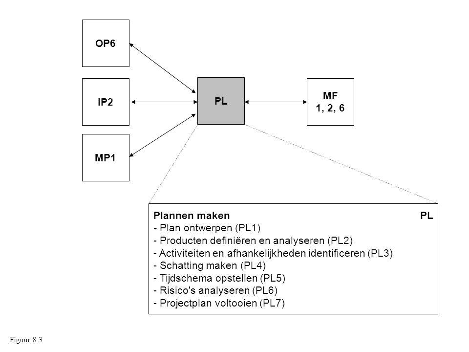 Plannen maken PL - Plan ontwerpen (PL1) - Producten definiëren en analyseren (PL2) - Activiteiten en afhankelijkheden identificeren (PL3) - Schatting maken (PL4) - Tijdschema opstellen (PL5) - Risico s analyseren (PL6) - Projectplan voltooien (PL7) PL MP1 MF 1, 2, 6 IP2 OP6 Figuur 8.3