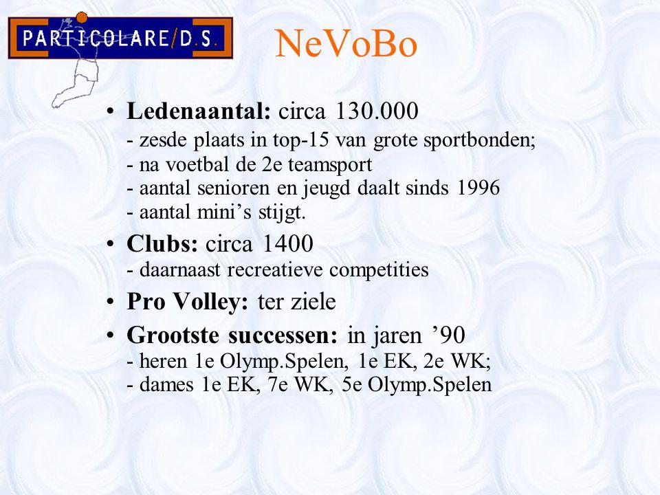 NeVoBo Ledenaantal: circa 130.000 - zesde plaats in top-15 van grote sportbonden; - na voetbal de 2e teamsport - aantal senioren en jeugd daalt sinds