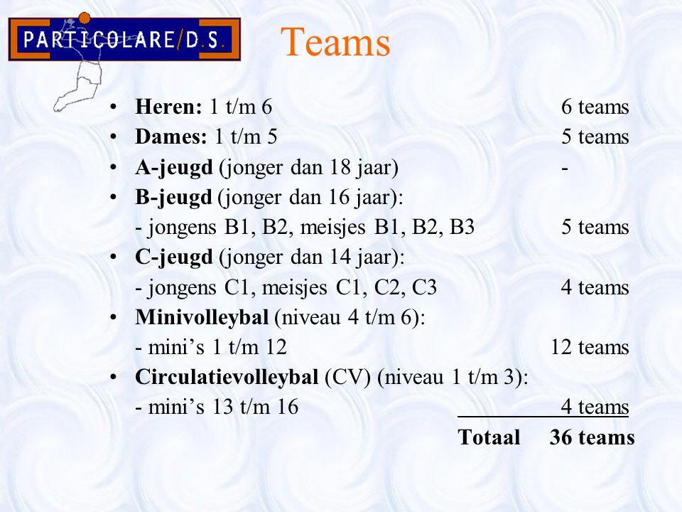 Teams Heren: 1 t/m 6 6 teams Dames: 1 t/m 5 5 teams A-jeugd (jonger dan 18 jaar) - B-jeugd (jonger dan 16 jaar): - jongens B1, B2, meisjes B1, B2, B3