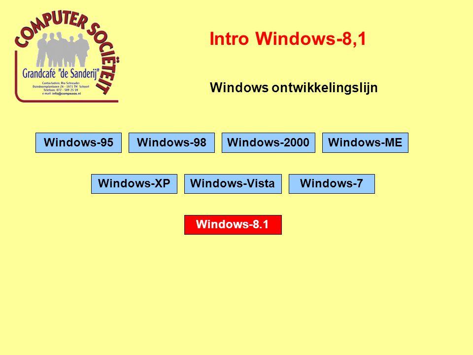 Intro Windows-8.1 Waarom steeds weer nieuwe versies.
