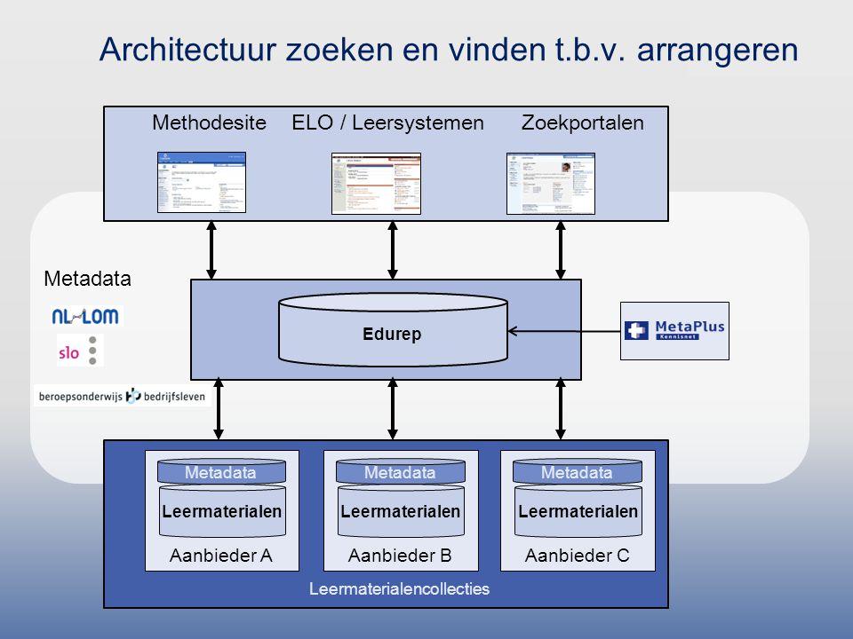Metadata Methodesite ELO / Leersystemen Zoekportalen Edurep Architectuur zoeken en vinden t.b.v.