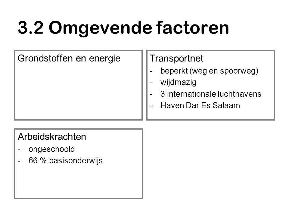 3.2 Omgevende factoren Grondstoffen en energie Transportnet -beperkt (weg en spoorweg) -wijdmazig -3 internationale luchthavens -Haven Dar Es Salaam Arbeidskrachten -ongeschoold -66 % basisonderwijs Kapitaal -laag BNP per hoofd -weinig buitenlandse investeringen  niet aantrekkelijk voor bedrijven