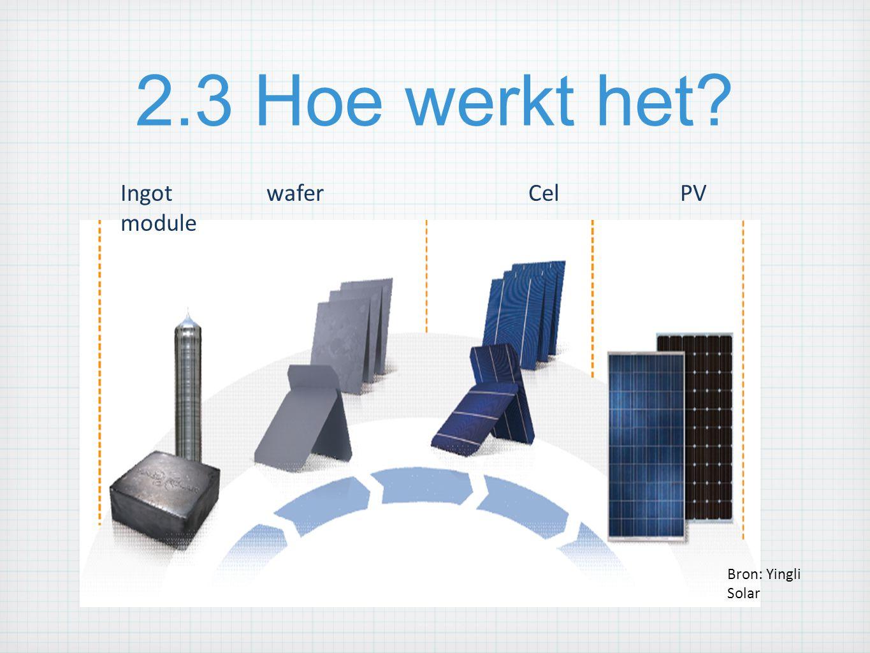 2.3 Hoe werkt het? De PV module: Bron: Yingli Solar Ingot waferCel PV module