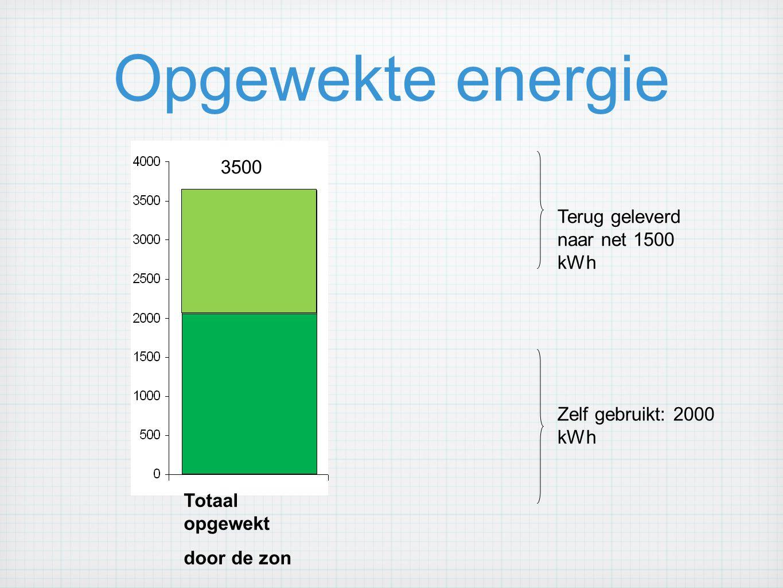 Opgewekte energie 3500 Terug geleverd naar net 1500 kWh Zelf gebruikt: 2000 kWh Totaal opgewekt door de zon