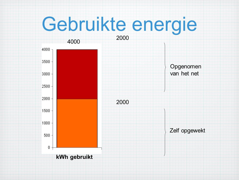 Gebruikte energie 4000 2000 Opgenomen van het net Zelf opgewekt kWh gebruikt