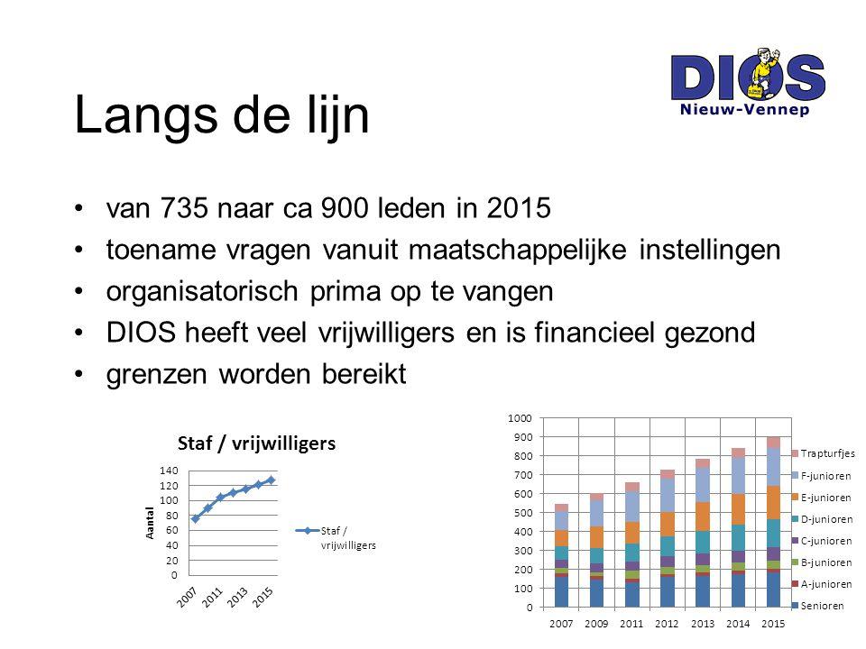 van 735 naar ca 900 leden in 2015 toename vragen vanuit maatschappelijke instellingen organisatorisch prima op te vangen DIOS heeft veel vrijwilligers en is financieel gezond grenzen worden bereikt Langs de lijn
