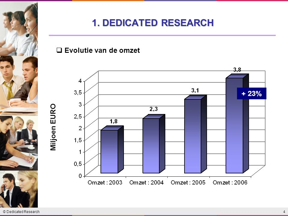 4© Dedicated Research 1. DEDICATED RESEARCH + 23%  Evolutie van de omzet Miljoen EURO