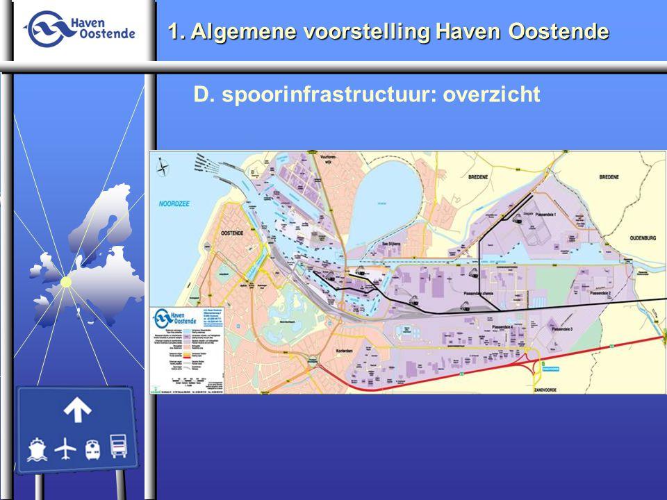 1. Algemene voorstelling Haven Oostende D. spoorinfrastructuur: overzicht