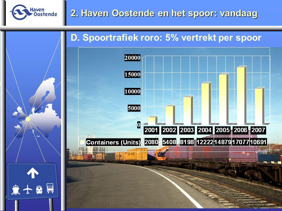 2. Haven Oostende en het spoor: vandaag D. Spoortrafiek roro: 5% vertrekt per spoor