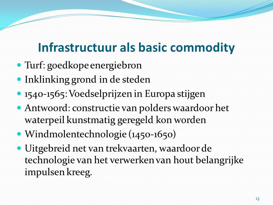 Infrastructuur als basic commodity Turf: goedkope energiebron Inklinking grond in de steden 1540-1565: Voedselprijzen in Europa stijgen Antwoord: cons