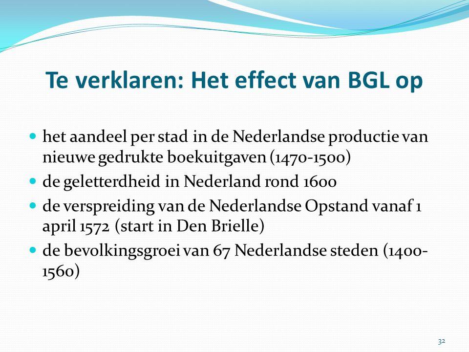 Te verklaren: Het effect van BGL op het aandeel per stad in de Nederlandse productie van nieuwe gedrukte boekuitgaven (1470-1500) de geletterdheid in