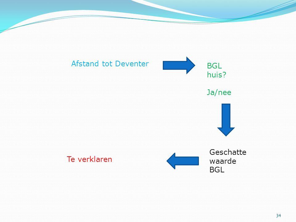 34 Afstand tot Deventer BGL huis? Ja/nee Geschatte waarde BGL Te verklaren