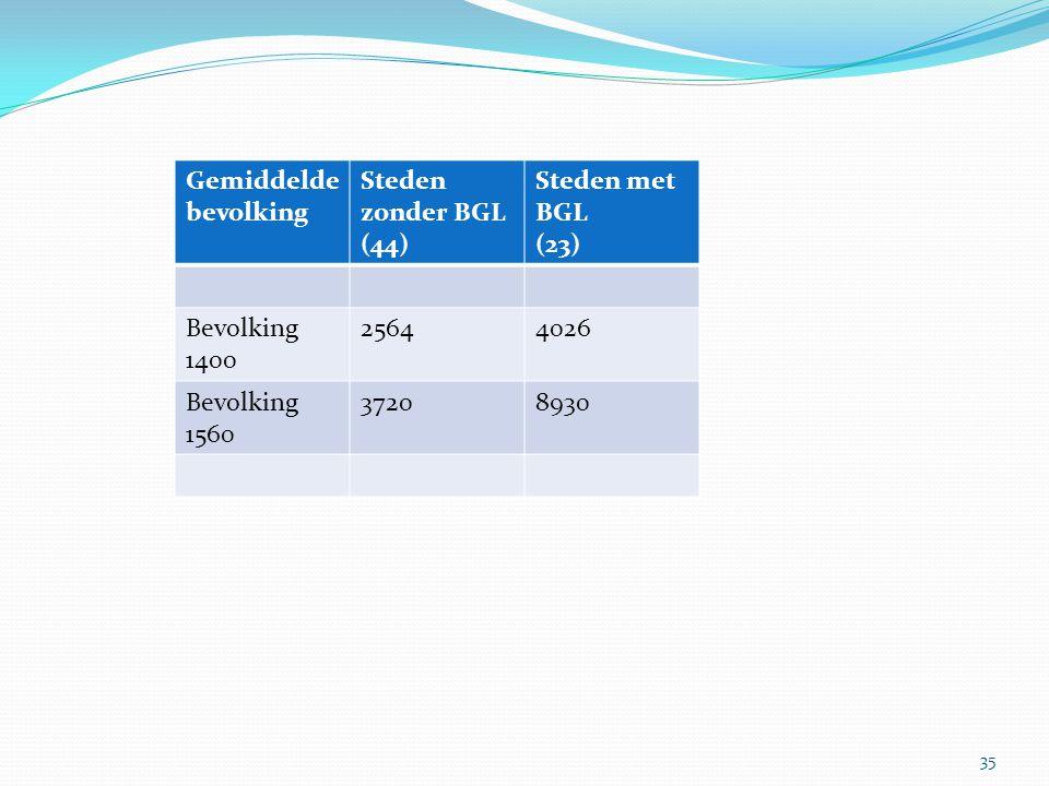 35 Gemiddelde bevolking Steden zonder BGL (44) Steden met BGL (23) Bevolking 1400 25644026 Bevolking 1560 37208930