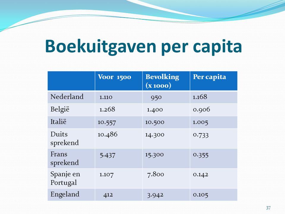Boekuitgaven per capita 37 Voor 1500Bevolking (x 1000) Per capita Nederland 1.110 9501.168 België 1.268 1.4000.906 Italië10.55710.5001.005 Duits sprek