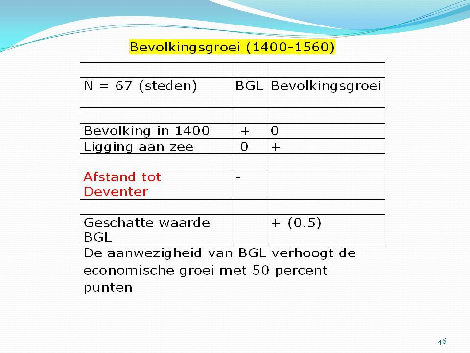 Hoe robuust zijn de resultaten.Bouwde BGL voort op scholen die al voor 1400 bestonden.