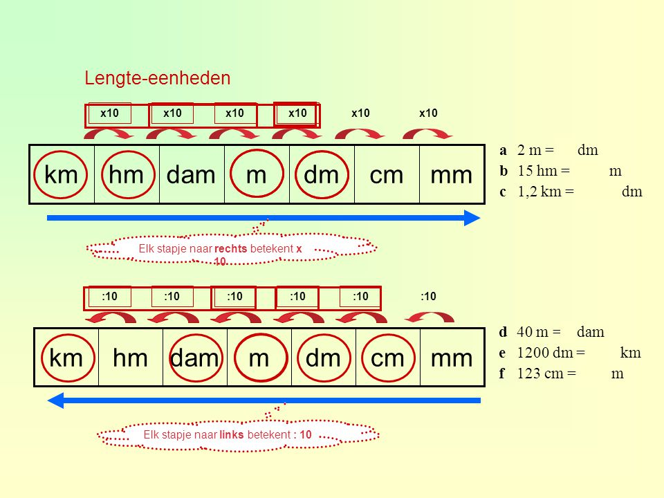 Lengte-eenheden mmcmdmmdamhmkm x10 mmcmdmmdamhmkm :10 Elk stapje naar rechts betekent x 10 Elk stapje naar links betekent : 10 a2 m = 20 dm b15 hm = 1