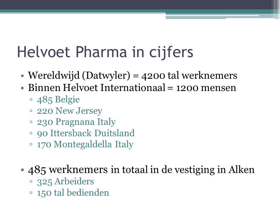 Helvoet Pharma in cijfers Wereldwijd (Datwyler) = 4200 tal werknemers Binnen Helvoet Internationaal = 1200 mensen ▫485 Belgie ▫220 New Jersey ▫230 Pra