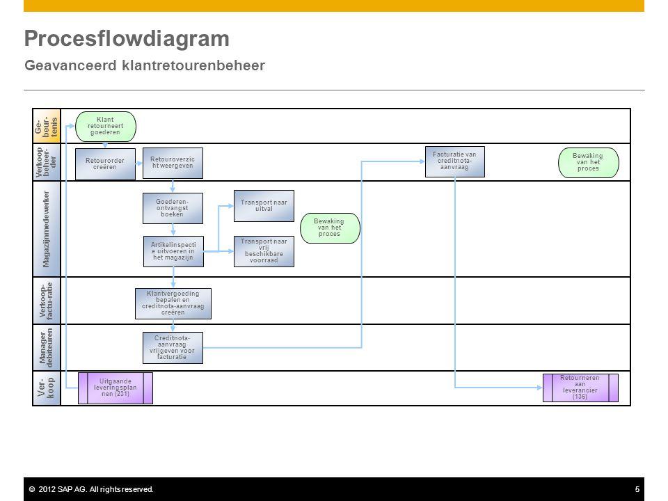 ©2012 SAP AG. All rights reserved.5 Procesflowdiagram Geavanceerd klantretourenbeheer Ge- beur- tenis Magazijnmedewerker Verkoop beheer- der Ver- koop