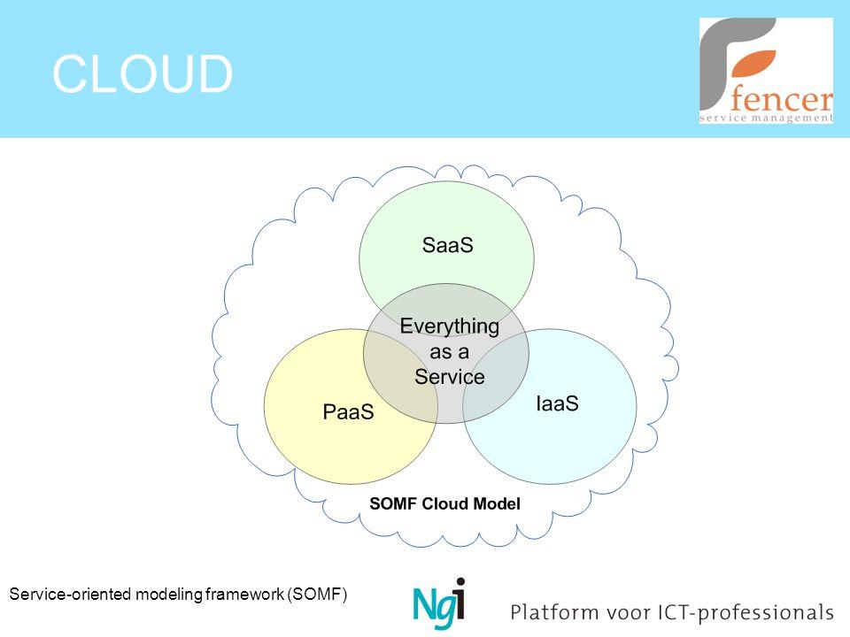 Service-oriented modeling framework (SOMF)