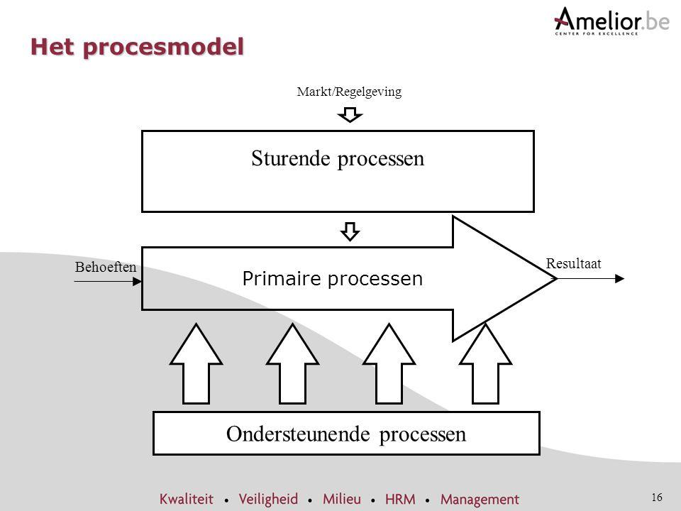 16 Het procesmodel Resultaat Behoeften Sturende processen Ondersteunende processen Markt/Regelgeving Primaire processen