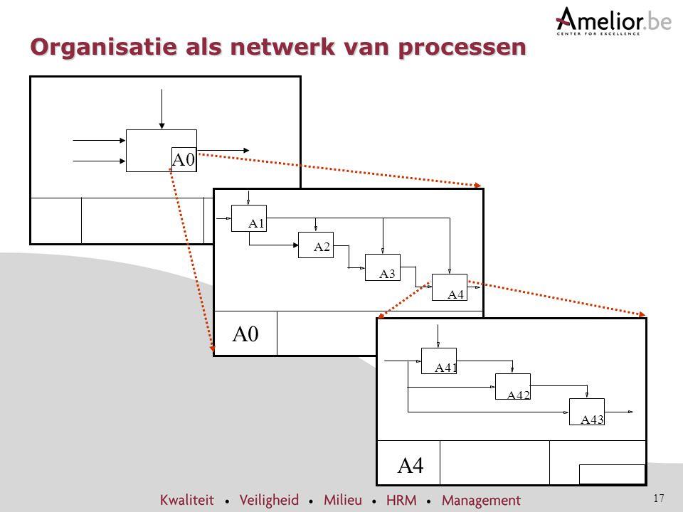 17 Organisatie als netwerk van processen A0 A-O A0 A1 A2 A3 A4 2 3 4 A-O A4 A41 A43 A42