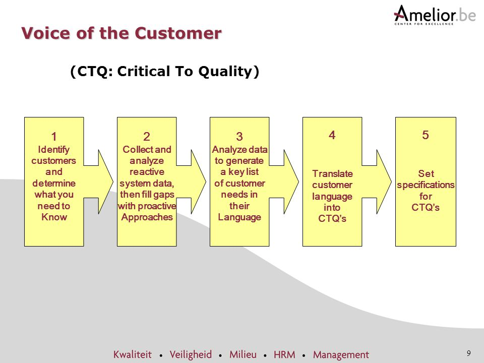 9 Voice of the Customer (CTQ: Critical To Quality) 5 Set specifications for CTQ's 1 Identify customers and determine what you need to Know 2 Collect a