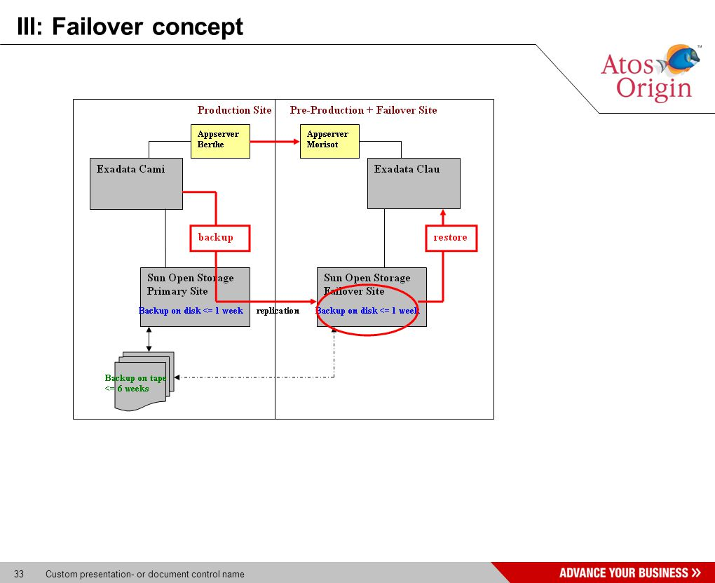 33 Custom presentation- or document control name III: Failover concept