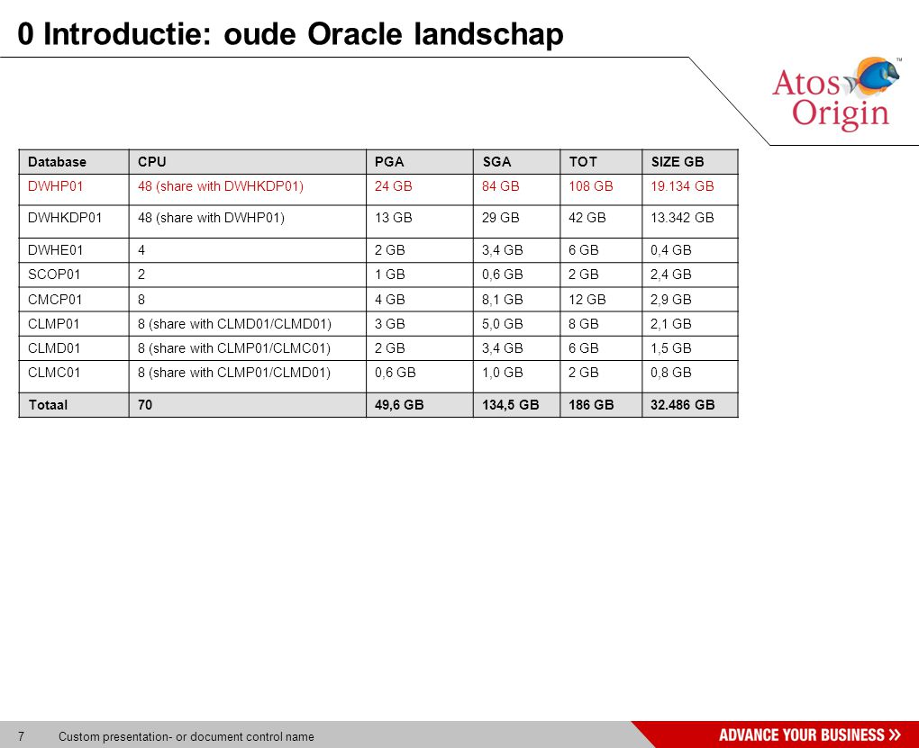 7 Custom presentation- or document control name 0 Introductie: oude Oracle landschap DatabaseCPUPGASGATOTSIZE GB DWHP0148 (share with DWHKDP01)24 GB84