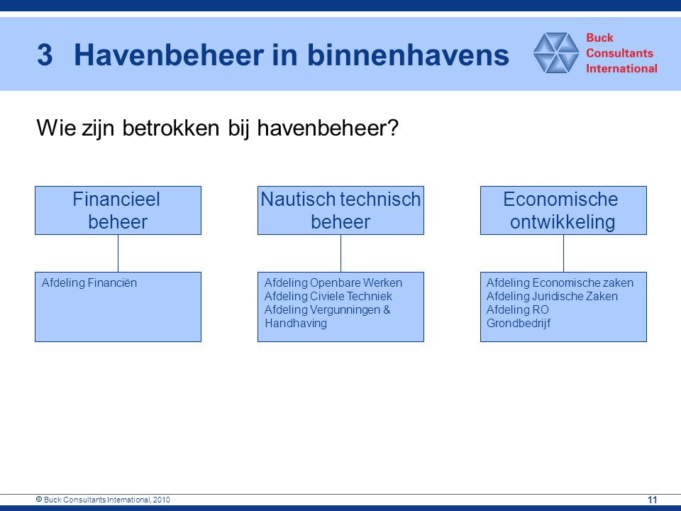  Buck Consultants International, 2010 11 3Havenbeheer in binnenhavens Financieel beheer Nautisch technisch beheer Economische ontwikkeling Afdeling F