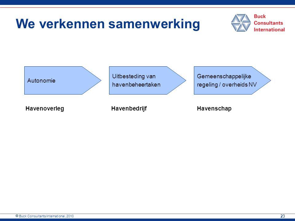  Buck Consultants International, 2010 23 We verkennen samenwerking Autonomie Gemeenschappelijke regeling / overheids NV Uitbesteding van havenbeheert