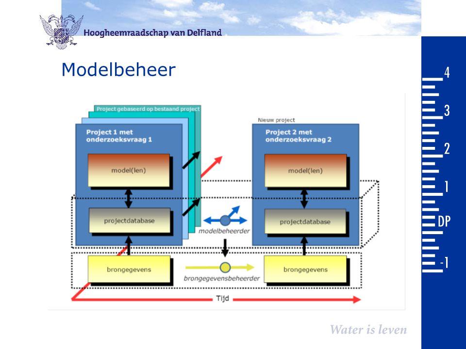 Modelbeheer