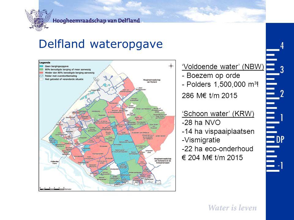 Delfland wateropgave 'Voldoende water' (NBW) - Boezem op orde - Polders 1,500,000 m³! 286 M€ t/m 2015 'Schoon water' (KRW) -28 ha NVO -14 ha vispaaipl