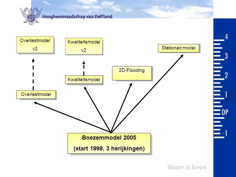 Overlastmodel Kwaliteitsmodel 2D-Flooding Stationair model Boezemmodel 2005 (start 1998, 3 herijkingen) Overlastmodel v2 Kwaliteitsmodel v2