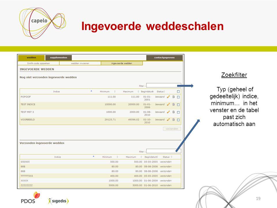 Ingevoerde weddeschalen 19 Zoekfilter Typ (geheel of gedeeltelijk) indice, minimum… in het venster en de tabel past zich automatisch aan
