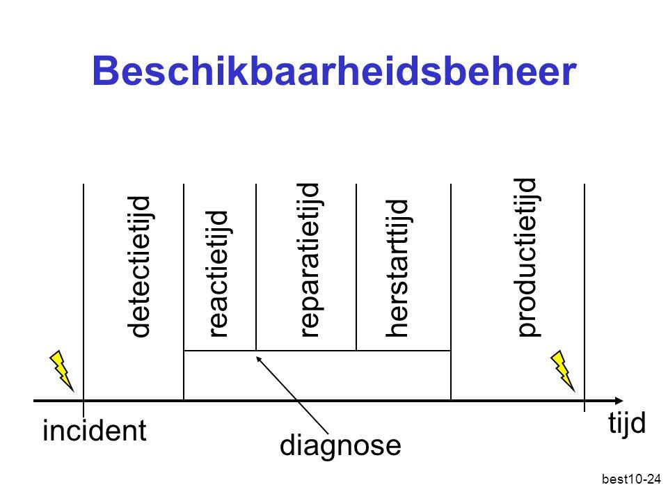 best10-24 Beschikbaarheidsbeheer tijd incident detectietijdreactietijdreparatietijdherstarttijdproductietijd diagnose