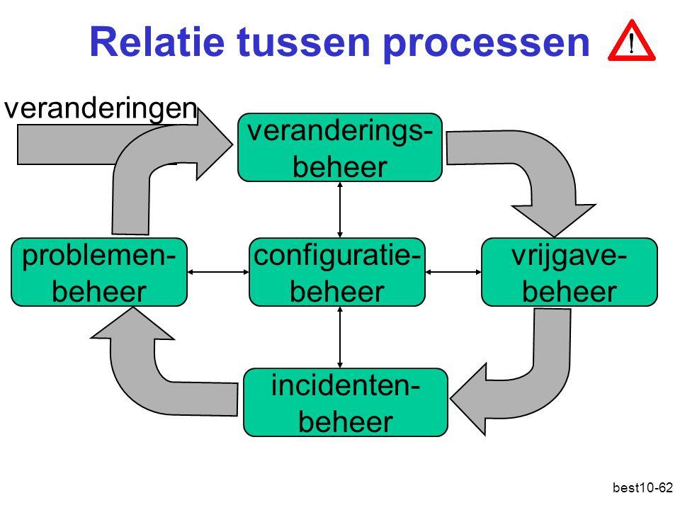 best10-62 Relatie tussen processen veranderings- beheer vrijgave- beheer incidenten- beheer problemen- beheer configuratie- beheer veranderingen